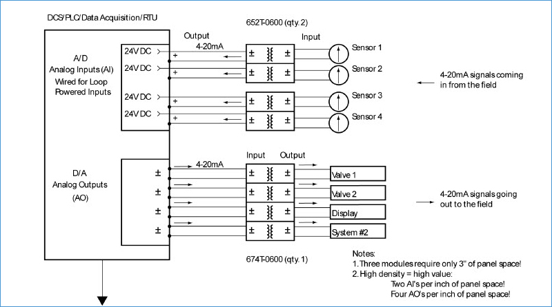 Low-cost, channel-to-channel isolation of 4-20mA signals for controllers.