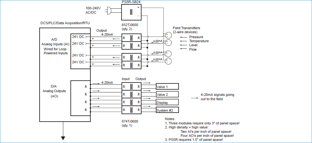 Powering field transmitters (2-wire) and providing low-cost isolation of 4-20mA signals for controllers.