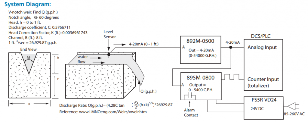 How to Calculate the Discharge Rate Q (g.p.h.) Output of a V-notch Weir
