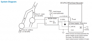 How to Transmit the Dosing Percentage (ratio) of an Additive Based on Total Flow of Effluent
