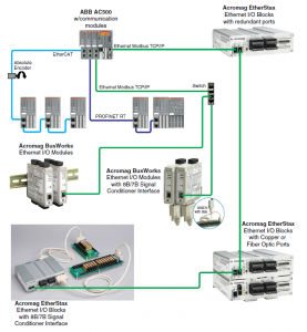 Interface Acromag Ethernet I/O Modules to an ABB AC500 PLC with Modbus TCP/IP
