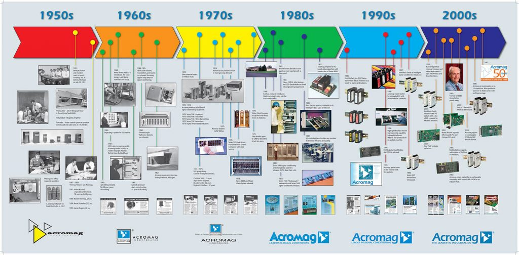 Acromag's History