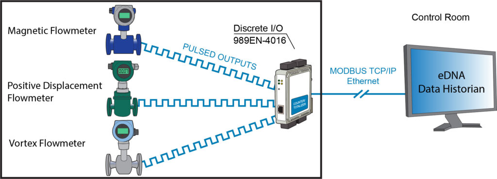 How to Manage Energy Usage with Ethernet I/O - Metering Project App Note