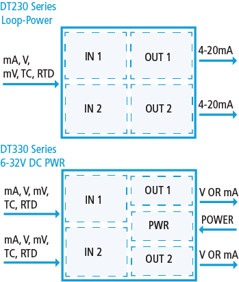 DT Isolated Transmitters and Signal Splitters