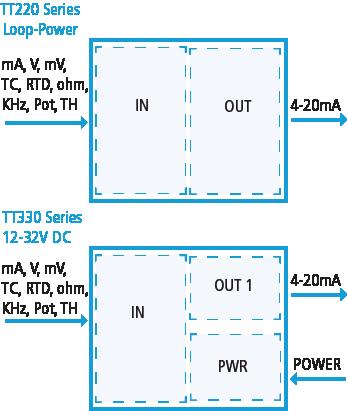 TT230 and TT330 Series I/O