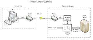 AC Power for a WEB Server Using an Acromag ES2113 or a 989EN-4C16 Ethernet Digital I/O Module