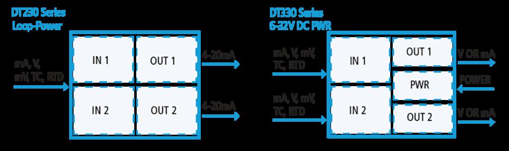 DT Series Input/Output Diagram