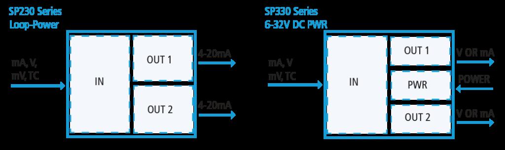SP Series Input/ Output Diagram