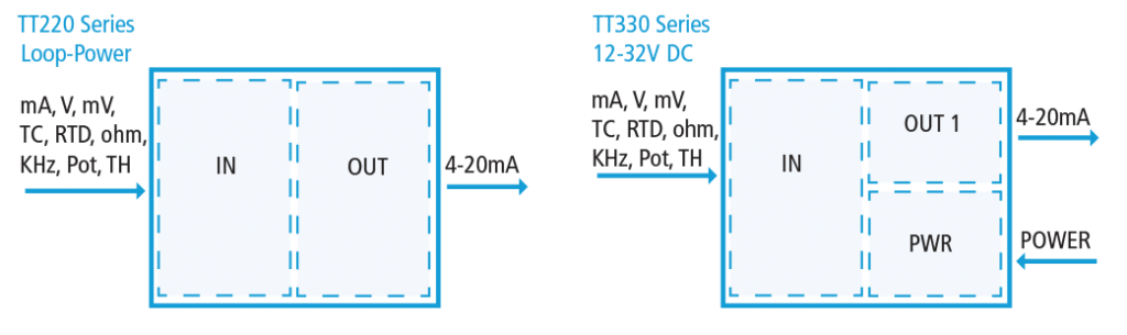 TT Series Input/Output Diagram
