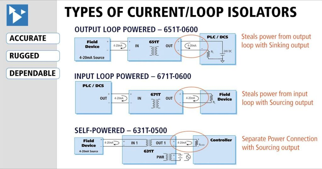 4-20mA Current Loop Isolators: Sinking or Sourcing, What's the Diff?
