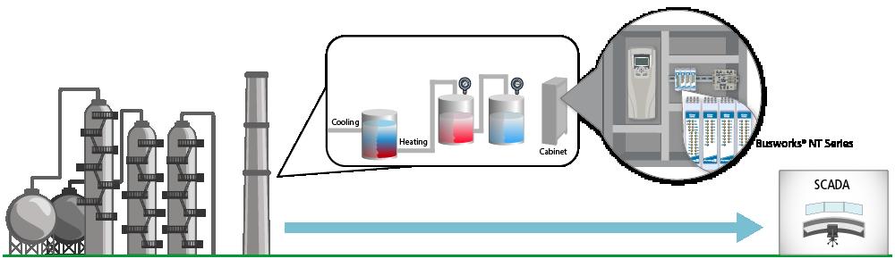 High Density Temperature Measurement via Ethernet