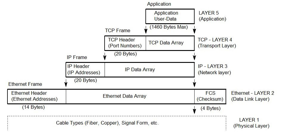 What's in a TCP IP-Ethernet data packet?