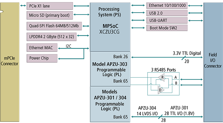 What is FPGA Zynq UltraScale+ with MPSoC? APZU Block Diagram