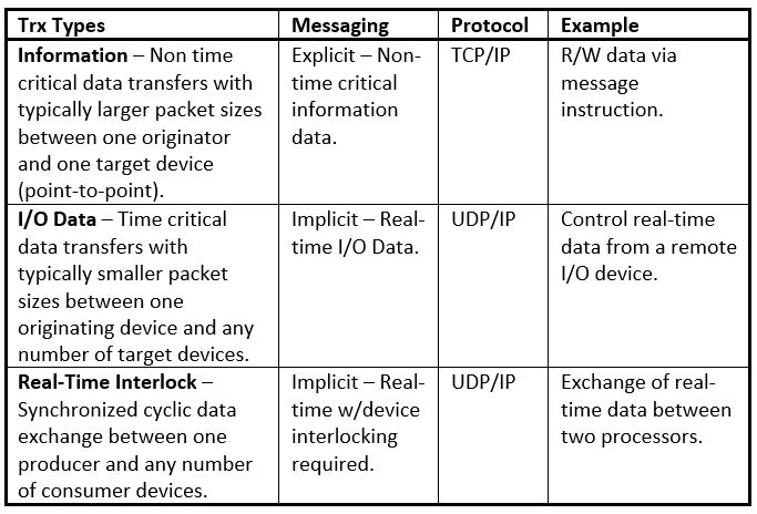 How is TCP is used for explicit messages? - What is Ethernet I/P?