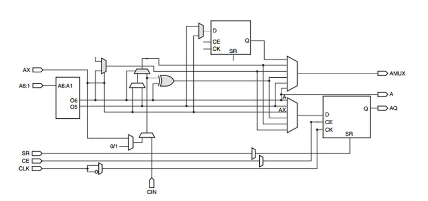 Example of an FPGA logic cell.