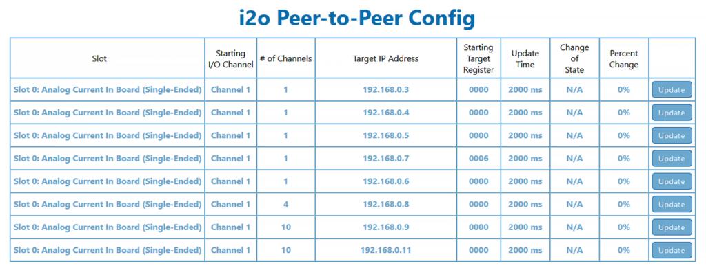 Busworks NT i2o Peer-to-Peer Configuration Screenshot